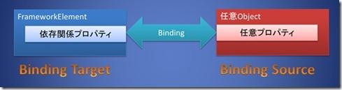 Binding1
