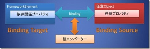 Binding2